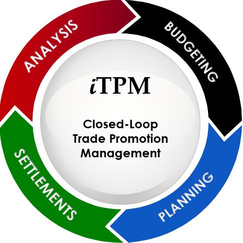Closed-Loop TPM, including Budgeting, Planning, Settlements and Analysis