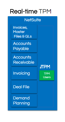 Integrated TPM by CG Squared, Built-for-NetSuite