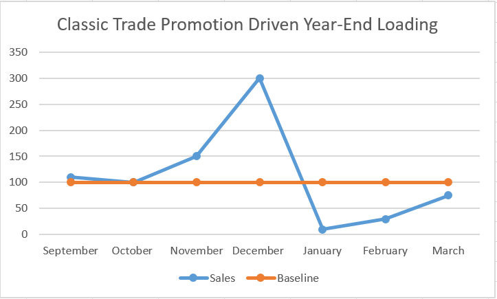Classic year trade promotion driven year-end load