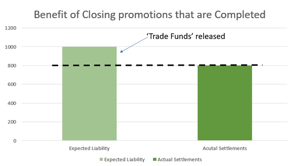 Benefits of closing a promotion